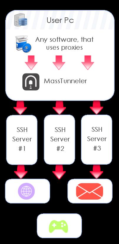 MassTunneler proxy list known to work with